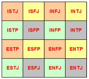 The History and Significance of the Myers-Briggs Personality Test