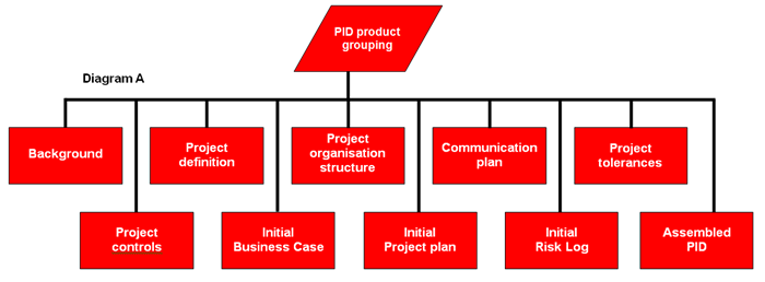 prince   producing a product breakdown structure  product    pid flow diagram small pid flow diagram large