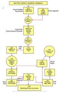 prince2 2005 mapping the management of risk to the prince2flow diagram flow diagram large