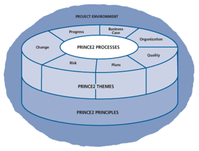 Prince2 2009  Directing Projects With Prince2 Part 3