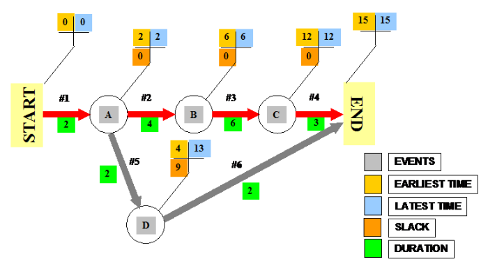 AOA network arrow diagram large
