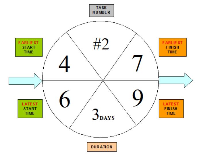 project management   manual methods     b   task flow chartsaon bubble diagram aon bubble diagram large