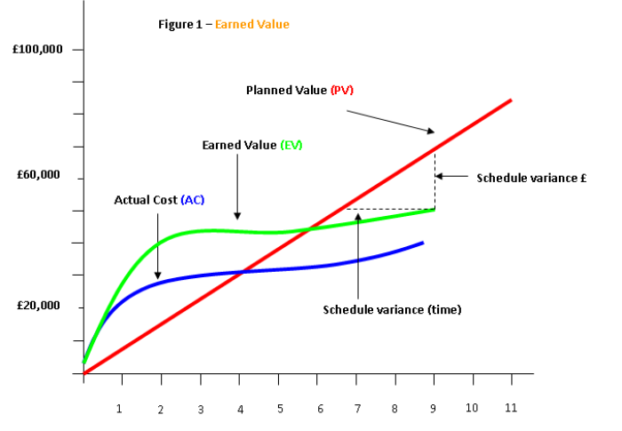 Project management project management systems earned for Value curve analysis template