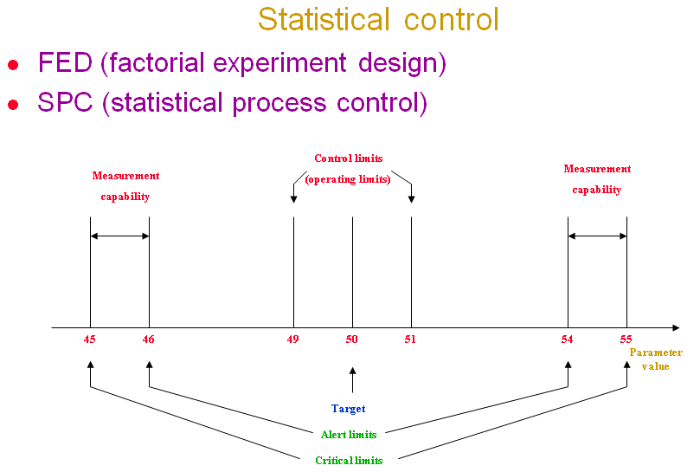 statistical process control large