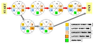 Project management manual methods part 3c task flow charts aon network bubble diagram ccuart Choice Image