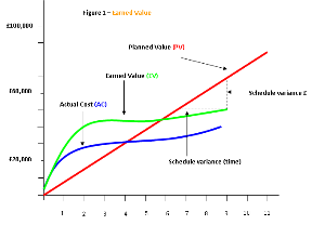earned value