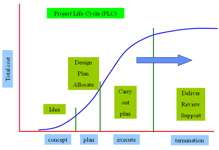 risk management  project life cycle risk management   project life cycle