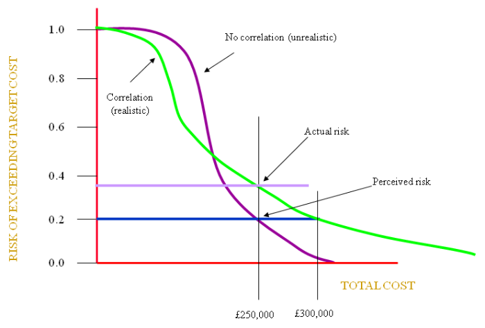 value curve analysis template - risk management risk of exceeding the target cost