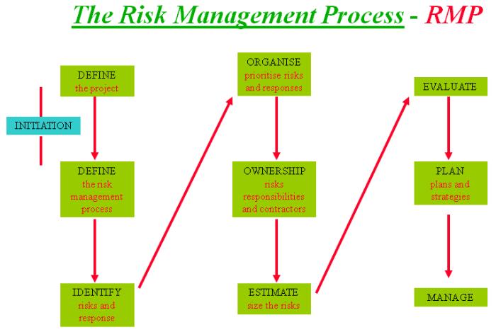 the risk management process rmp